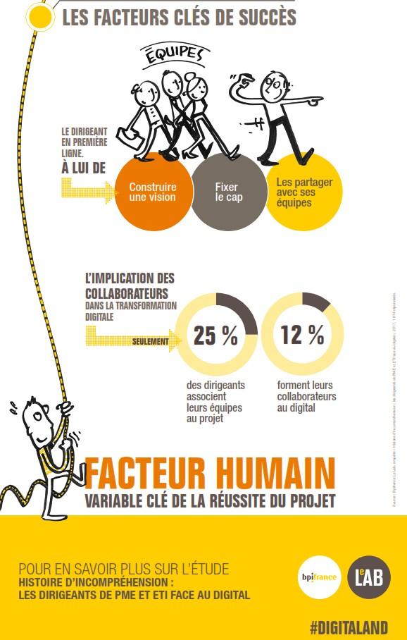 Transformation digitale : vision et partage
